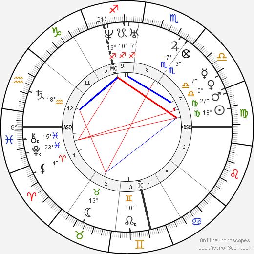 Carl Zeiss birth chart, biography, wikipedia 2019, 2020