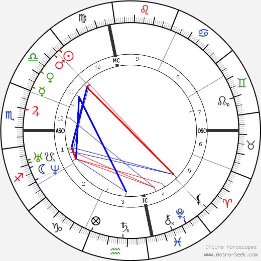 David Hunter Strother день рождения гороскоп, David Hunter Strother Натальная карта онлайн
