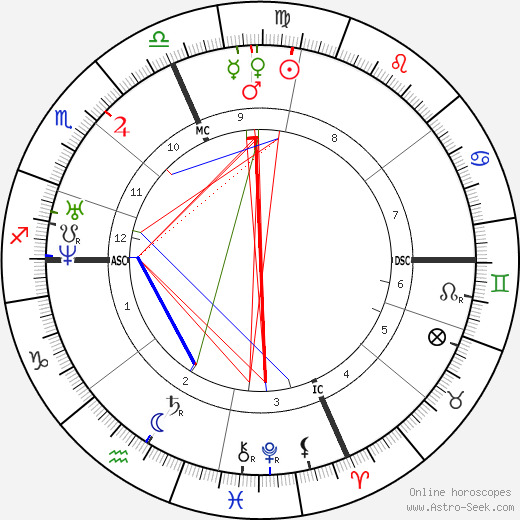 Francois Bazin tema natale, oroscopo, Francois Bazin oroscopi gratuiti, astrologia