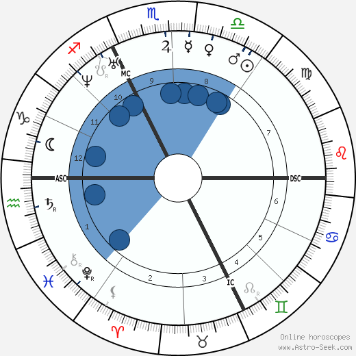 Paul Féval wikipedia, horoscope, astrology, instagram