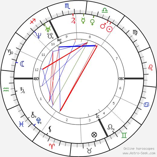 Paul Féval tema natale, oroscopo, Paul Féval oroscopi gratuiti, astrologia