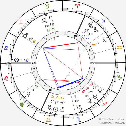 Christophorus Buys Ballot birth chart, biography, wikipedia 2018, 2019