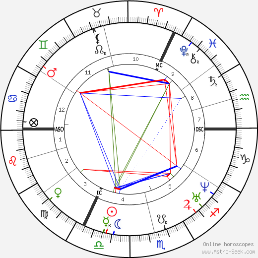 Christophorus Buys Ballot birth chart, Christophorus Buys Ballot astro natal horoscope, astrology