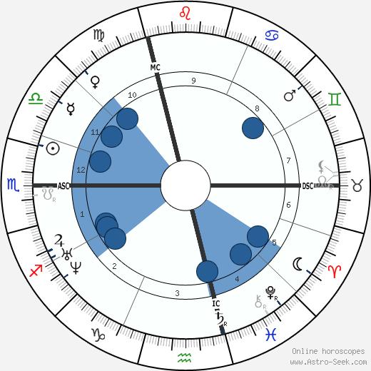 Pierre Larousse wikipedia, horoscope, astrology, instagram