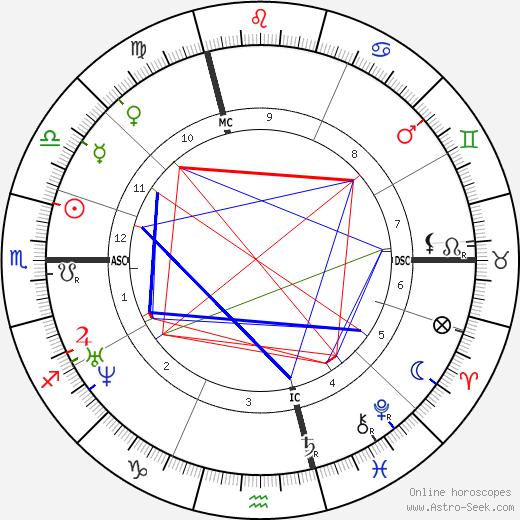 Pierre Larousse tema natale, oroscopo, Pierre Larousse oroscopi gratuiti, astrologia