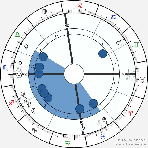 Ali Baha'U'Llah wikipedia, horoscope, astrology, instagram