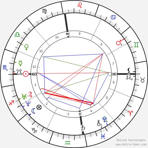 Ali Baha'U'Llah день рождения гороскоп, Ali Baha'U'Llah Натальная карта онлайн