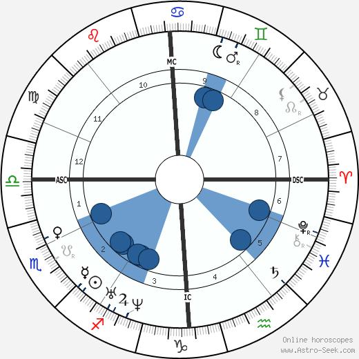 Charles Adolphe Wurtz wikipedia, horoscope, astrology, instagram