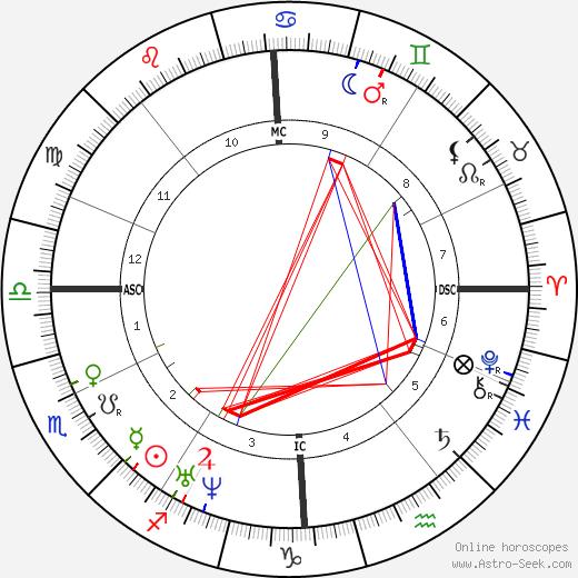 Charles Adolphe Wurtz astro natal birth chart, Charles Adolphe Wurtz horoscope, astrology