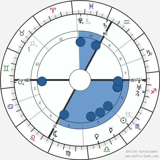 Ernest Hebert wikipedia, horoscope, astrology, instagram
