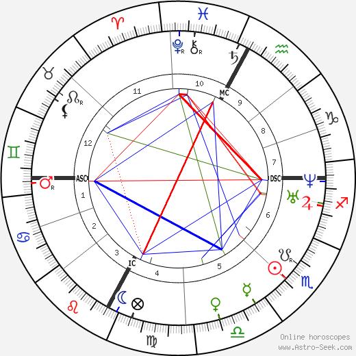 Ernest Hebert tema natale, oroscopo, Ernest Hebert oroscopi gratuiti, astrologia