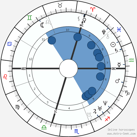 Auguste-Alexandre Ducrot wikipedia, horoscope, astrology, instagram
