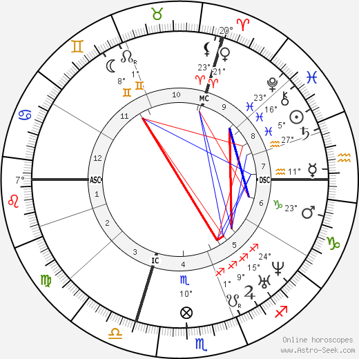 Auguste-Alexandre Ducrot birth chart, biography, wikipedia 2018, 2019