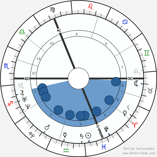 G. F. Watts wikipedia, horoscope, astrology, instagram