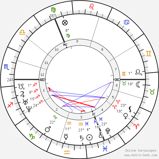 G. F. Watts birth chart, biography, wikipedia 2020, 2021