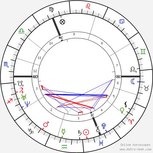 G. F. Watts birth chart, G. F. Watts astro natal horoscope, astrology