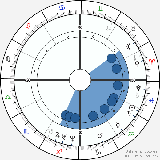 Jose Zorrilla wikipedia, horoscope, astrology, instagram