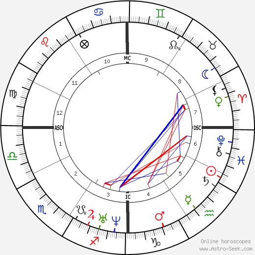 Jose Zorrilla astro natal birth chart, Jose Zorrilla horoscope, astrology