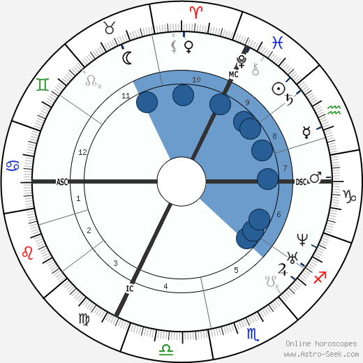 Ottilie Wildermuth wikipedia, horoscope, astrology, instagram