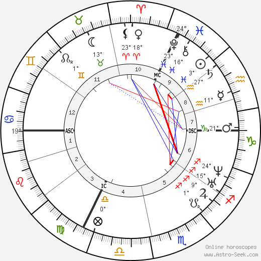 Ottilie Wildermuth birth chart, biography, wikipedia 2019, 2020