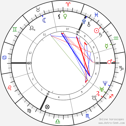Ottilie Wildermuth astro natal birth chart, Ottilie Wildermuth horoscope, astrology
