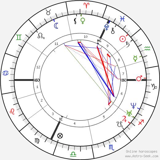 Ottilie Wildermuth день рождения гороскоп, Ottilie Wildermuth Натальная карта онлайн