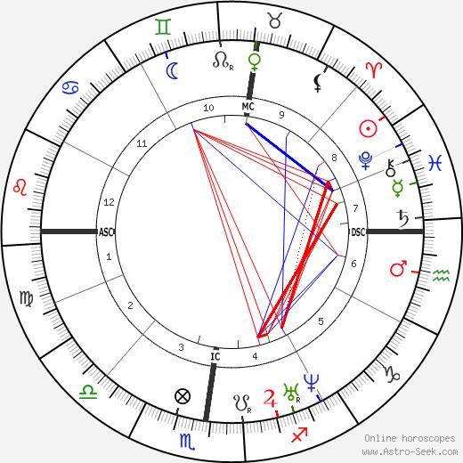 Aimé Maillart день рождения гороскоп, Aimé Maillart Натальная карта онлайн