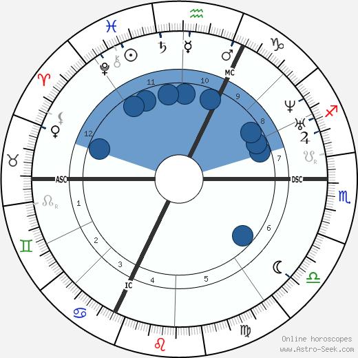 Charles Barbara wikipedia, horoscope, astrology, instagram