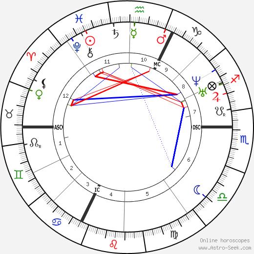 Charles Barbara день рождения гороскоп, Charles Barbara Натальная карта онлайн