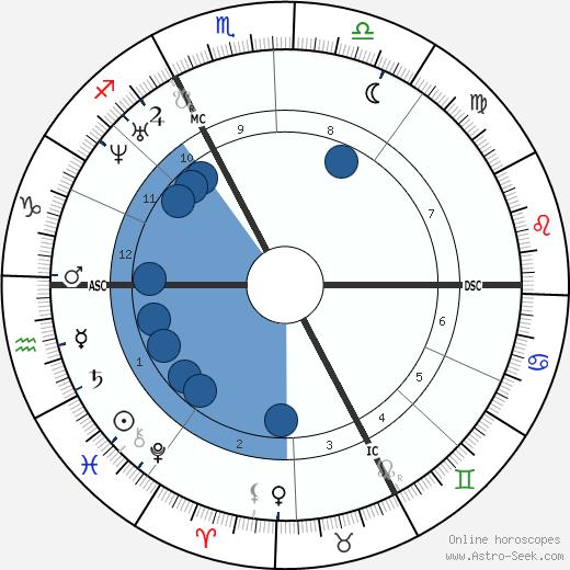 Jean Lebris wikipedia, horoscope, astrology, instagram