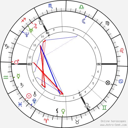 Jean Lebris tema natale, oroscopo, Jean Lebris oroscopi gratuiti, astrologia