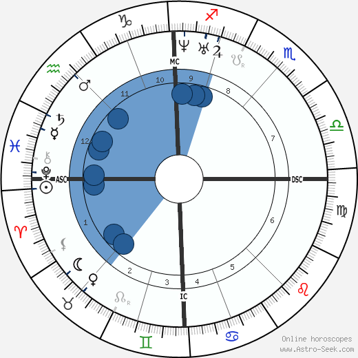 Joseph Poelaert wikipedia, horoscope, astrology, instagram
