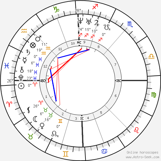 Joseph Poelaert birth chart, biography, wikipedia 2019, 2020