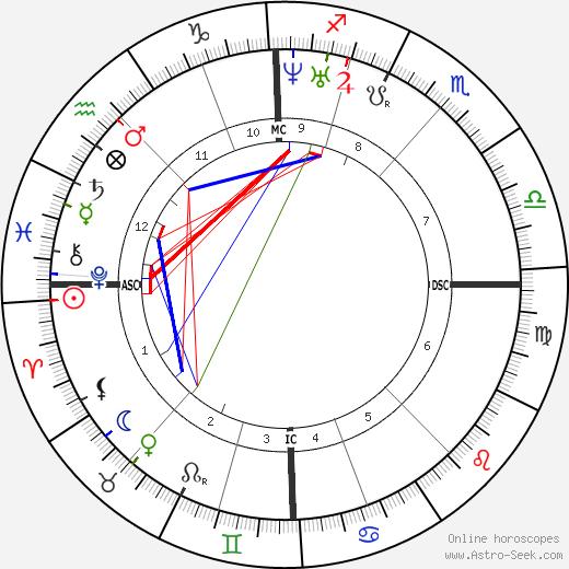 Joseph Poelaert astro natal birth chart, Joseph Poelaert horoscope, astrology