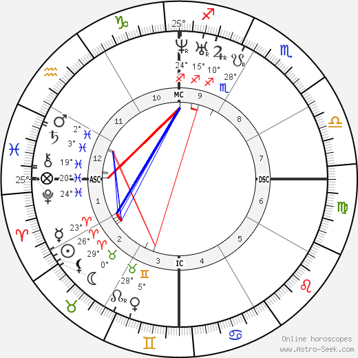 Charles Brown-Sequard birth chart, biography, wikipedia 2019, 2020