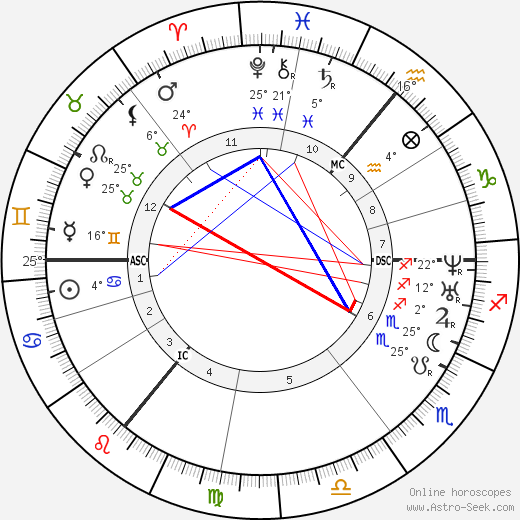 Branwell Brontë birth chart, biography, wikipedia 2019, 2020