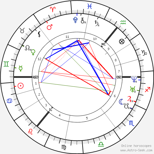 Branwell Brontë astro natal birth chart, Branwell Brontë horoscope, astrology