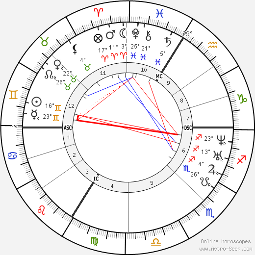 Théodore Ballu birth chart, biography, wikipedia 2018, 2019