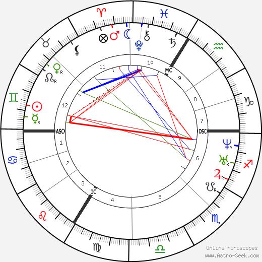 Théodore Ballu astro natal birth chart, Théodore Ballu horoscope, astrology