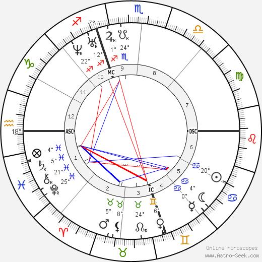 Henry David Thoreau birth chart, biography, wikipedia 2020, 2021