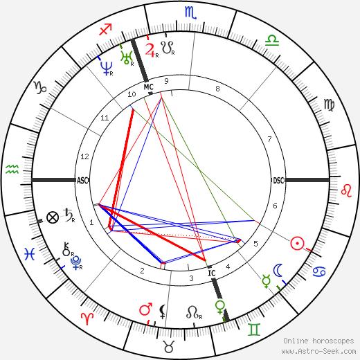 Henry David Thoreau birth chart, Henry David Thoreau astro natal horoscope, astrology