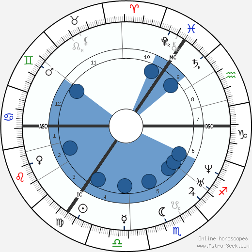 Theodor Storm horoscope, astrology, sign, zodiac, date of birth, instagram
