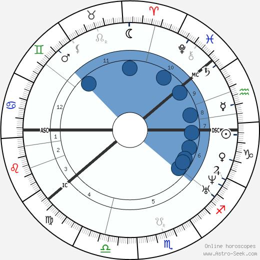 Sakari Topelius wikipedia, horoscope, astrology, instagram