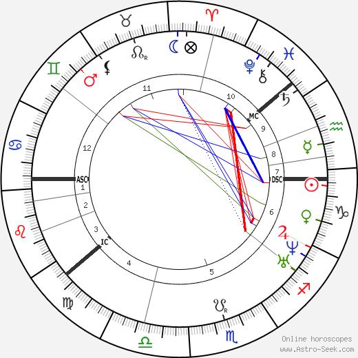 Сакариас Топелиус Sakari Topelius день рождения гороскоп, Sakari Topelius Натальная карта онлайн