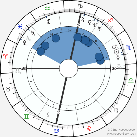 Benjamin Butler wikipedia, horoscope, astrology, instagram