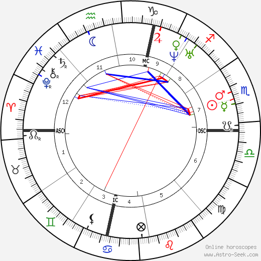 Benjamin Butler astro natal birth chart, Benjamin Butler horoscope, astrology