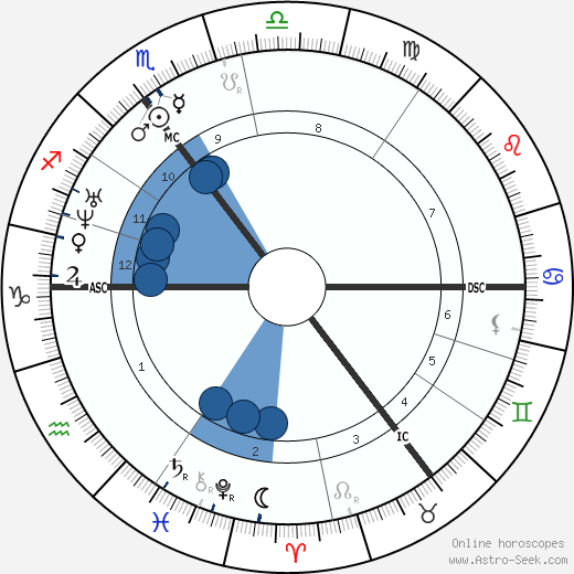 Ivan Turgenev horoscope, astrology, sign, zodiac, date of birth, instagram