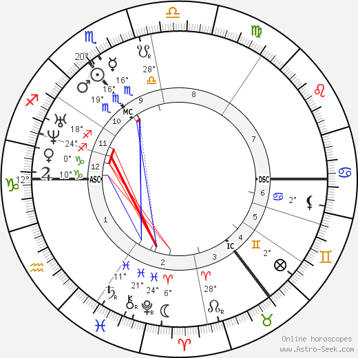 Ivan Turgenev birth chart, biography, wikipedia 2018, 2019