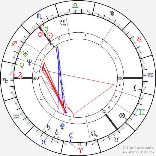 Ivan Turgenev astro natal birth chart, Ivan Turgenev horoscope, astrology