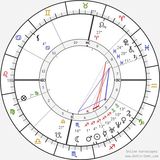 Louis Lacombe birth chart, biography, wikipedia 2019, 2020